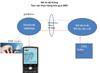 Giải pháp tem chống giả SMS, xác thực hàng hóa, bảo hành điện tử SMS